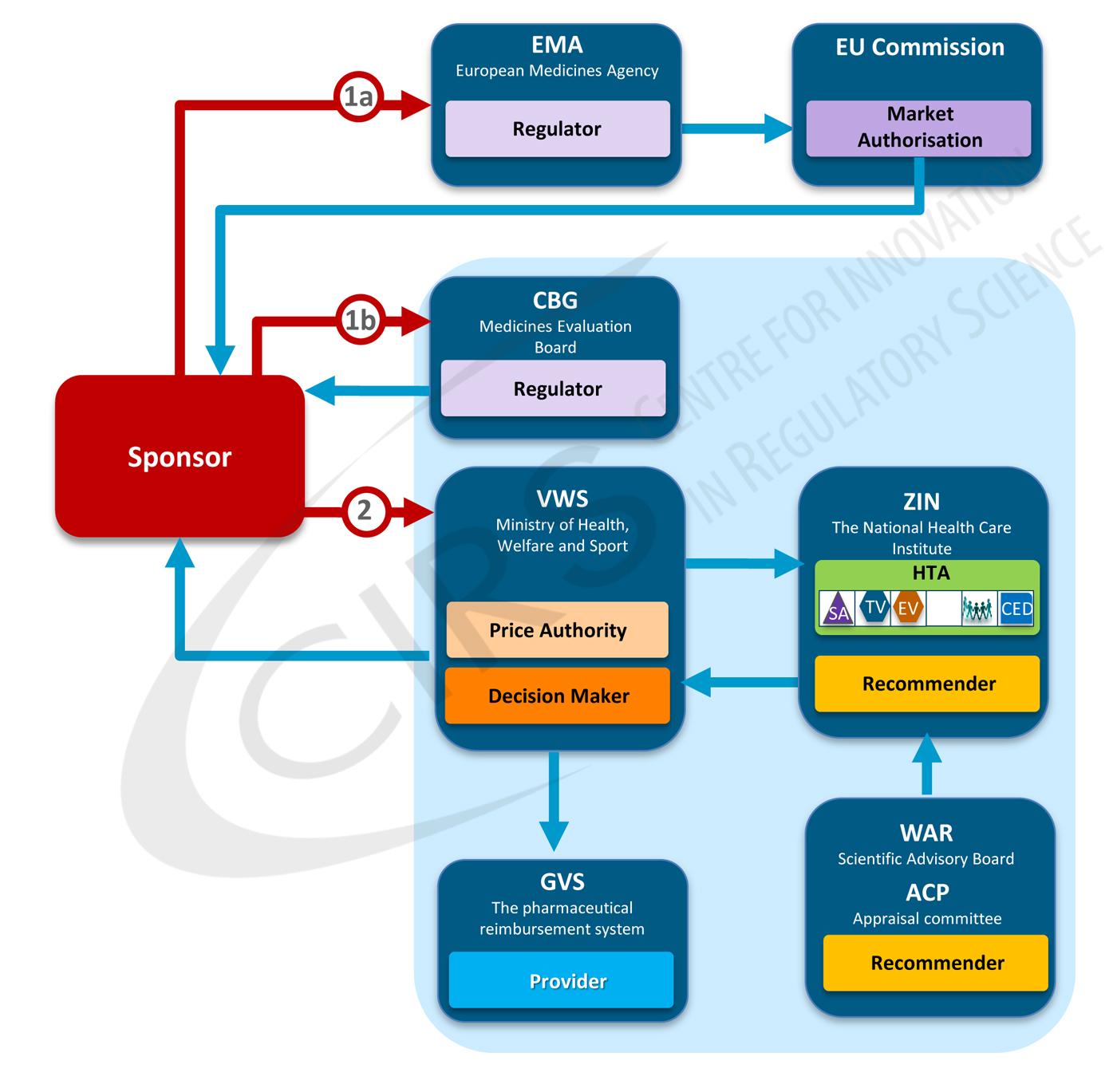 The CIRS Regulatory and Reimbursement Atlas™
